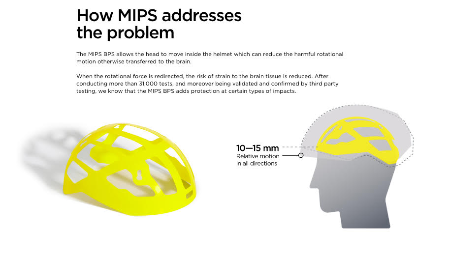 Graphic describing MIPS helmet protection benefits