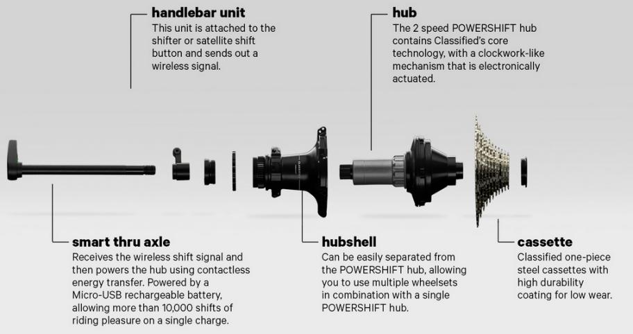 Diagram of the Classified rear hub unit